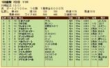第22S:01月4週 川崎記念 成績