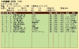 第28S:09月4週 日本テレビ盃 成績