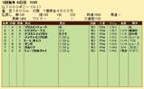 第31S:05月2週 仏1000G 成績
