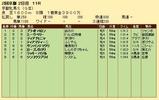 第35S:02月1週 京都牝馬S 成績
