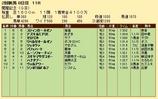 第21S:08月2週 関屋記念 成績