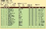 第31S:03月1週 ダイオライト記念 成績