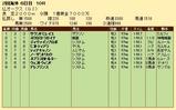 第29S:06月2週 仏オークス 成績