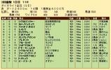 第22S:03月1週 ダイオライト記念 成績