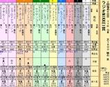 第29S:07月1週 ラジオNIKKEI賞