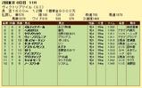 第18S:05月3週 ヴィクトリアマイル 成績