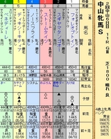 第21S:03月3週 中山牝馬S