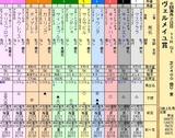 第33S:09月3週 ヴェルメイユ賞