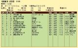 第18S:02月1週 根岸S 成績