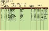 第31S:07月2週 七夕賞 成績