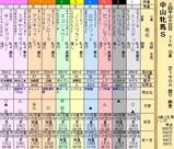 第22S:03月3週 中山牝馬S