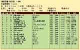 第28S:05月3週 京都新聞杯 成績