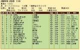 第30S:05月4週 東海S 成績