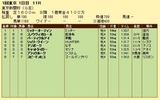 第17S:02月1週 東京新聞杯 成績