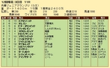第27S:11月3週 兵庫JGP 成績