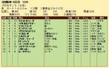 第34S:07月2週 プロキオンS 成績