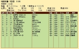 第27S:12月1週 京阪杯 成績