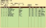 第25S:09月1週 新潟記念 成績