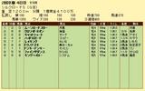 第18S:02月2週 シルクロードS 成績