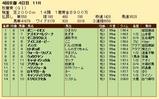 第28S:10月3週 秋華賞 成績