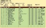 第34S:08月2週 函館2歳S 成績