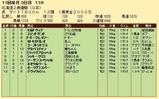 第27S:10月3週 北海道2歳優駿 成績