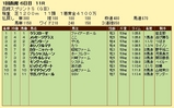 第17S:07月1週 函館スプリントS 成績