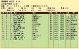 第18S:03月2週 名古屋大賞典 成績