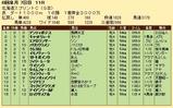 第32S:06月3週 北海道スプリントC 成績