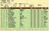 第27S:10月2週 白山大賞典 成績