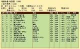 第29S:02月1週 小倉大賞典 成績