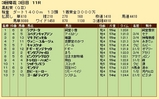 第21S:03月2週 黒船賞 成績