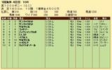 第24S:05月1週 英1000ギニー 成績