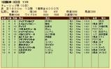 第26S:03月2週 チューリップ賞 成績