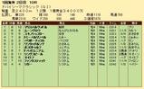 第35S:03月5週 ドバイSC 成績