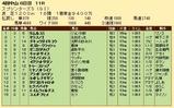 第27S:10月1週 スプリンターズS 成績