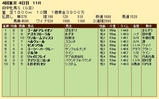 第32S:10月3週 府中牝馬S 成績