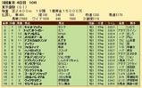 第29S:06月1週 東京優駿 成績