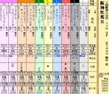第18S:04月2週 阪神牝馬S