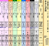 第21S:02月3週 きさらぎ賞