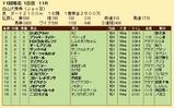 第33S:10月2週 白山大賞典 成績