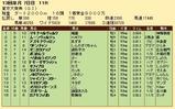 第29S:12月5週 東京大賞典 成績
