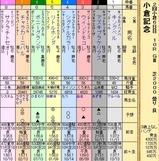 第32S:08月1週 小倉記念