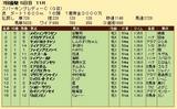第27S:07月1週 スパーキングレディーC 成績