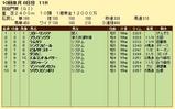 第19S:10月1週 凱旋門賞 成績