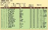 第31S:05月2週 新潟大賞典 成績