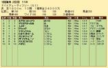 第28S:03月5週 ドバイDF 成績