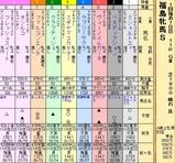 第26S:04月4週 福島牝馬S