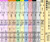 第20S:04月4週 福島牝馬S