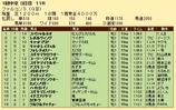第21S:03月3週 ファルコンS 成績